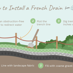 French Drain Design Diagram Panda Bear Installing Drains For Yard Drainage How To Install A
