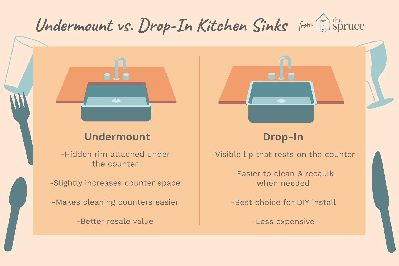 undermount sink vs drop in sink