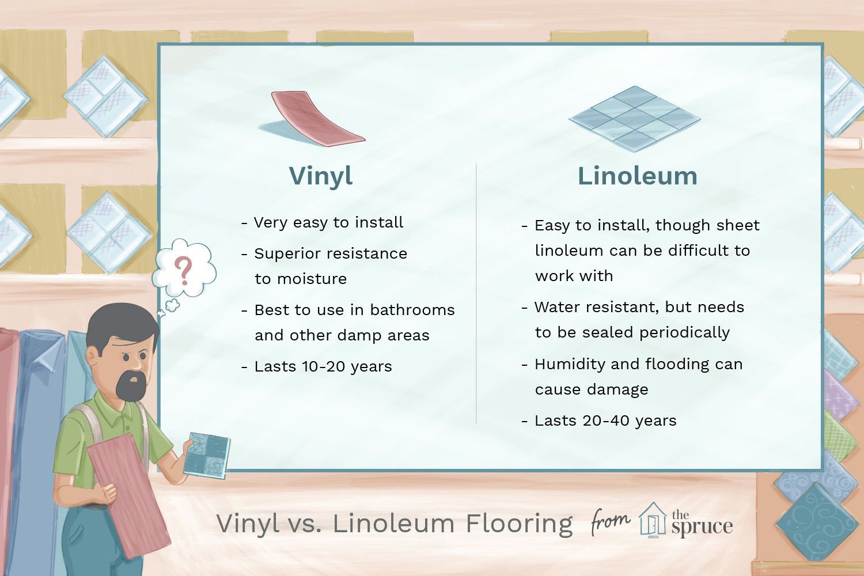 Resilient Vinyl Flooring Vs Linoleum