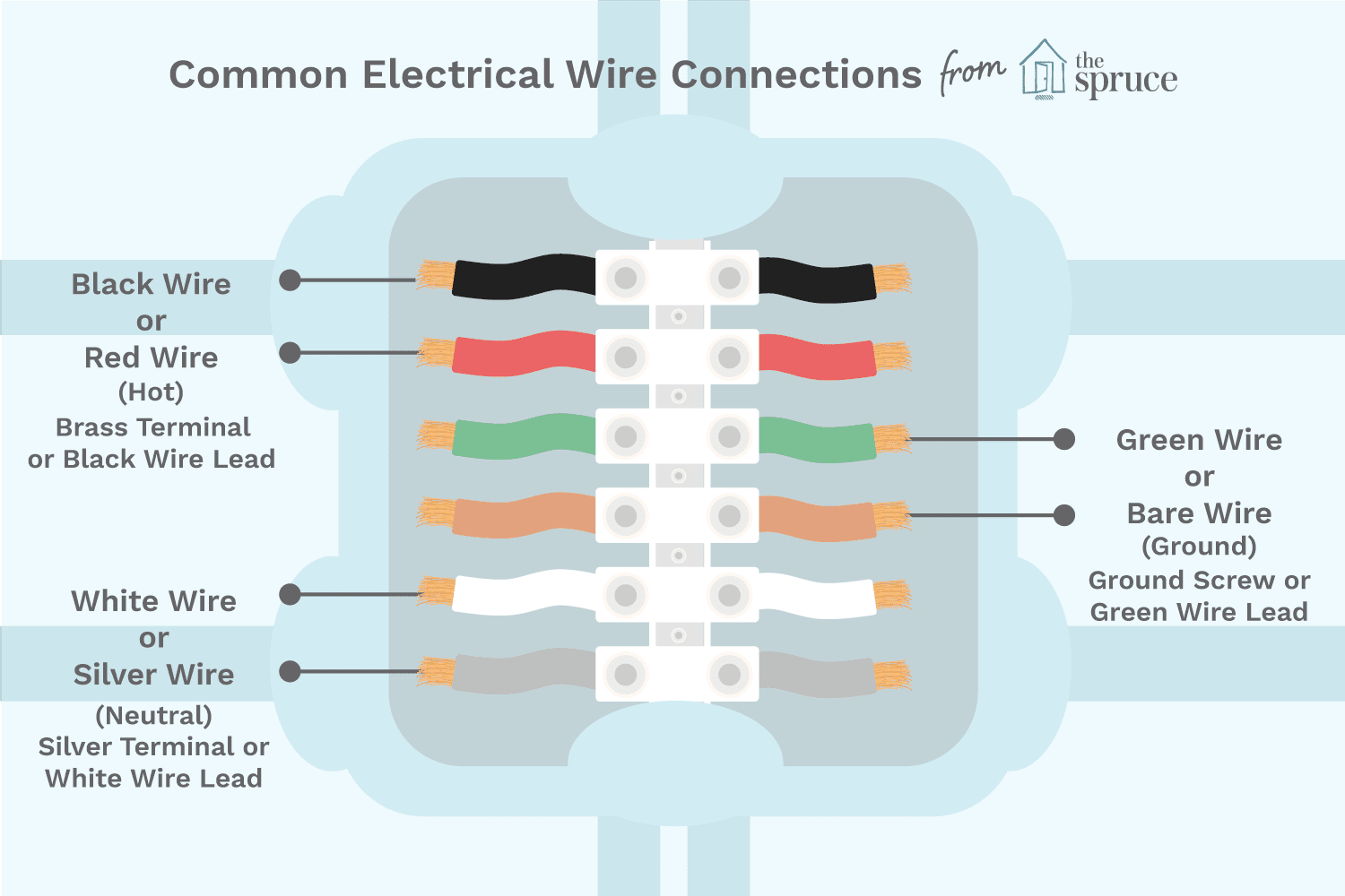 hight resolution of color coding of electric wires