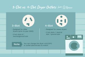 3Slot vs 4Slot Dryer Outlets