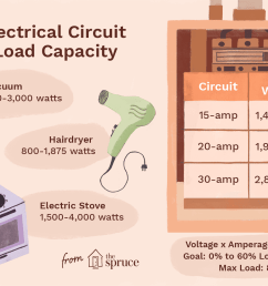 elecrtical circuit load capacity [ 1500 x 1000 Pixel ]