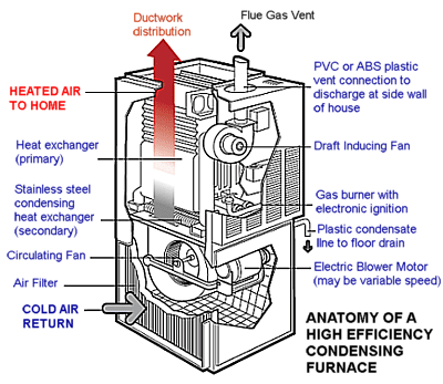 high efficiency furnace venting diagram 3 wire 220 volt wiring a visual guide to condensing furnaces components of