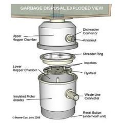 Kitchen Disposal Granite Ideas Visual Guide To Garbage Parts Exploded View Of
