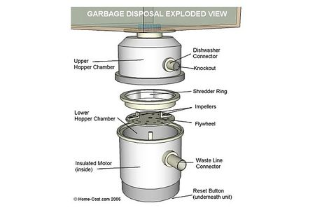 kitchen disposal two level island visual guide to garbage parts exploded view of