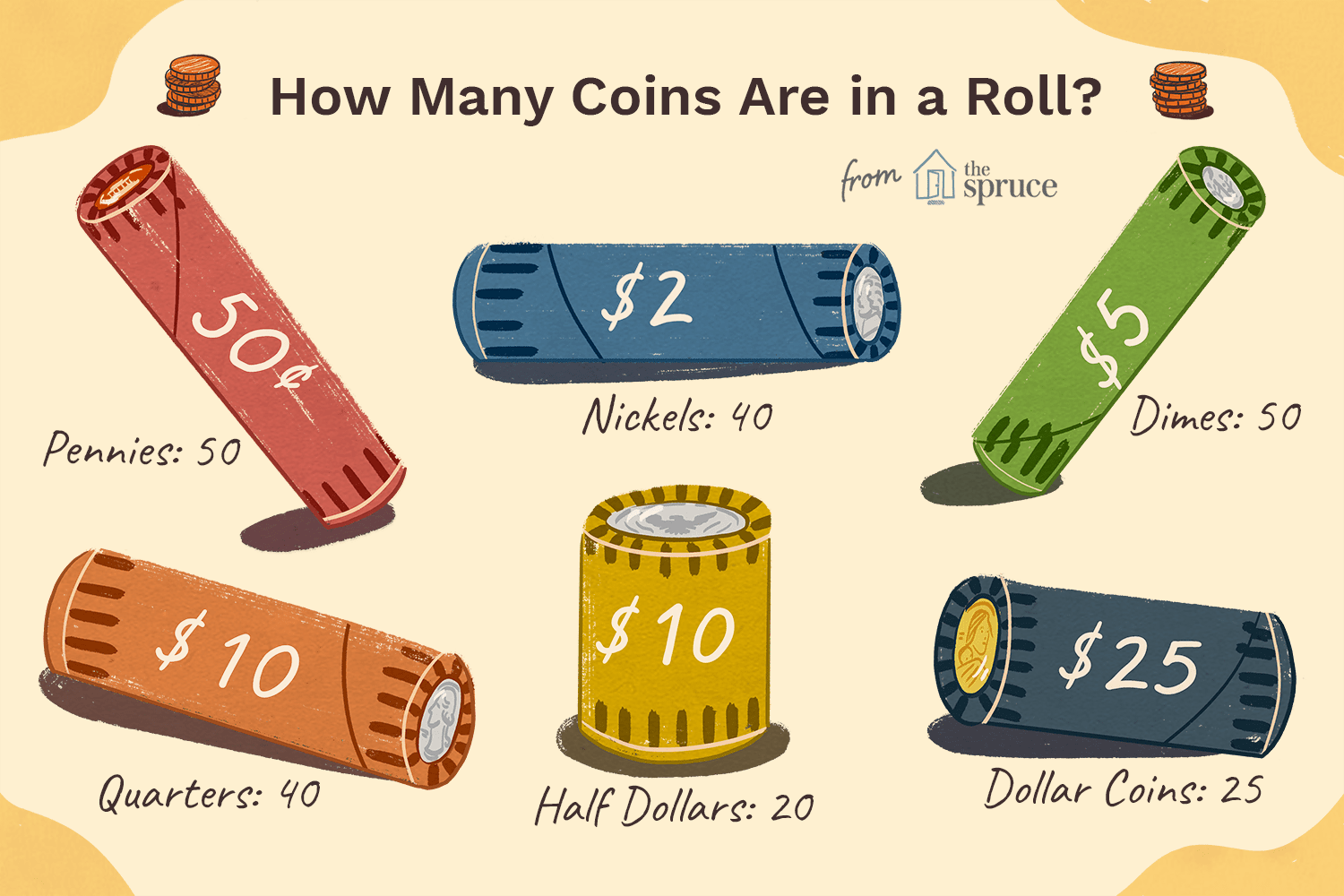 How Many Coins Are In A Standard Roll Of U S Coins