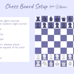 Chess Board Setup Diagram Ba Falcon Coil Wiring The Easiest Way To Set Up A