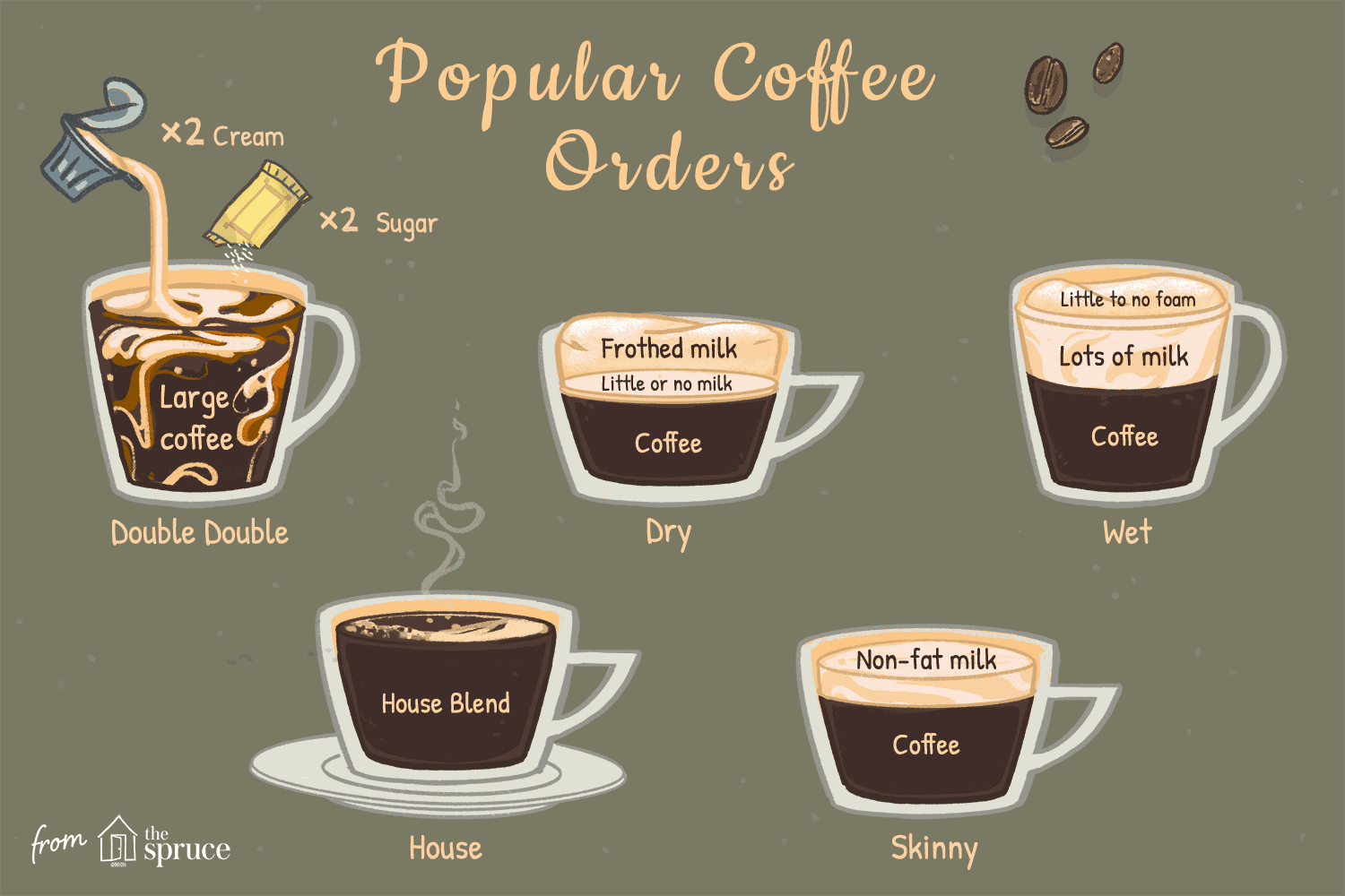 how to order coffee