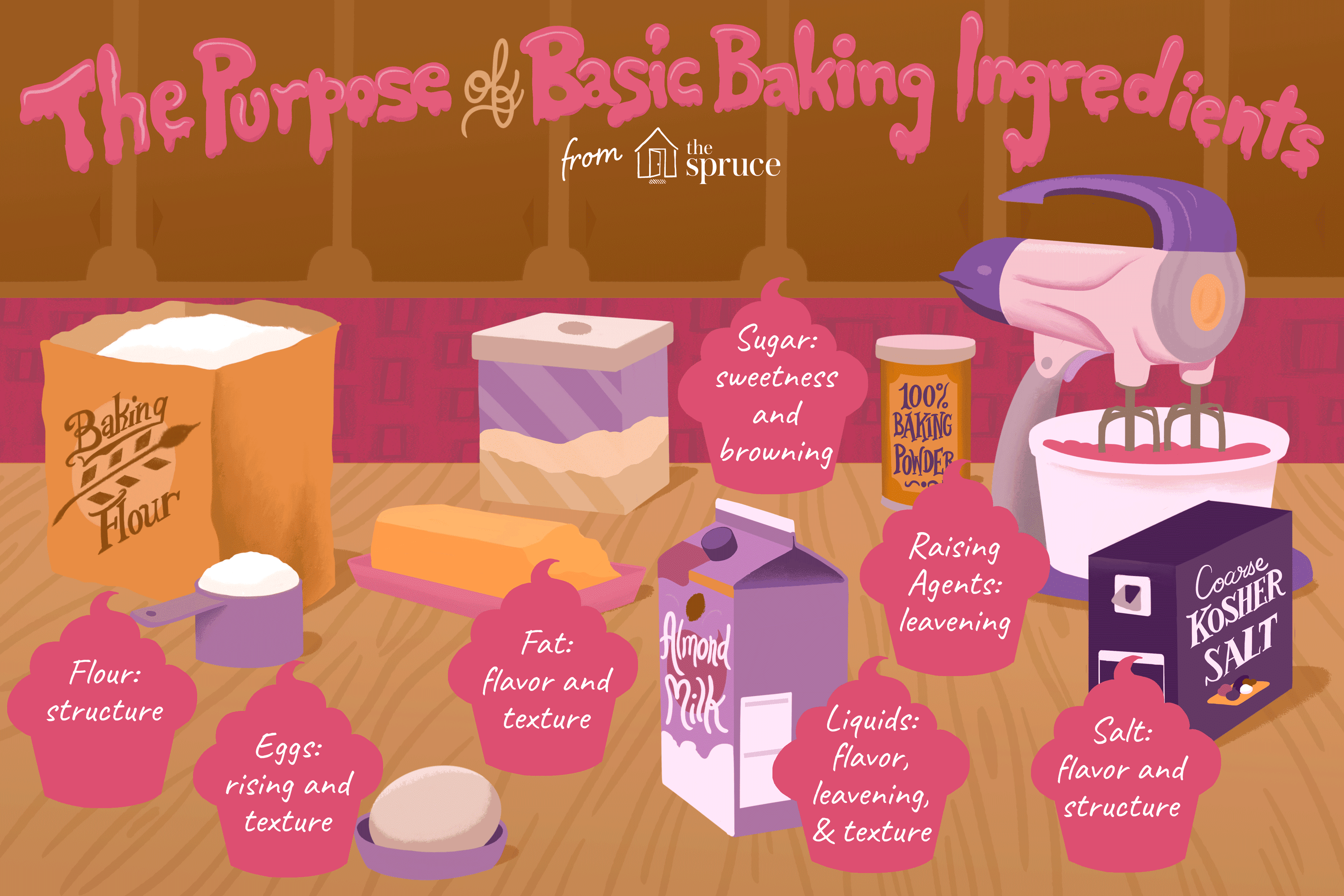 The Science Behind Baking Ingre Nts
