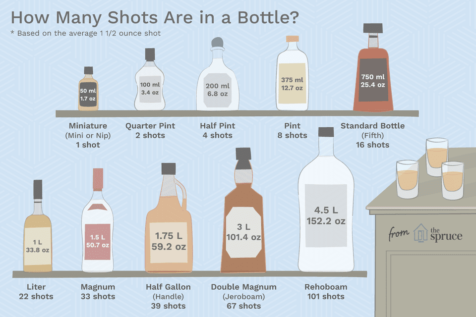 How Many Shots Are in a Bottle of Liquor?