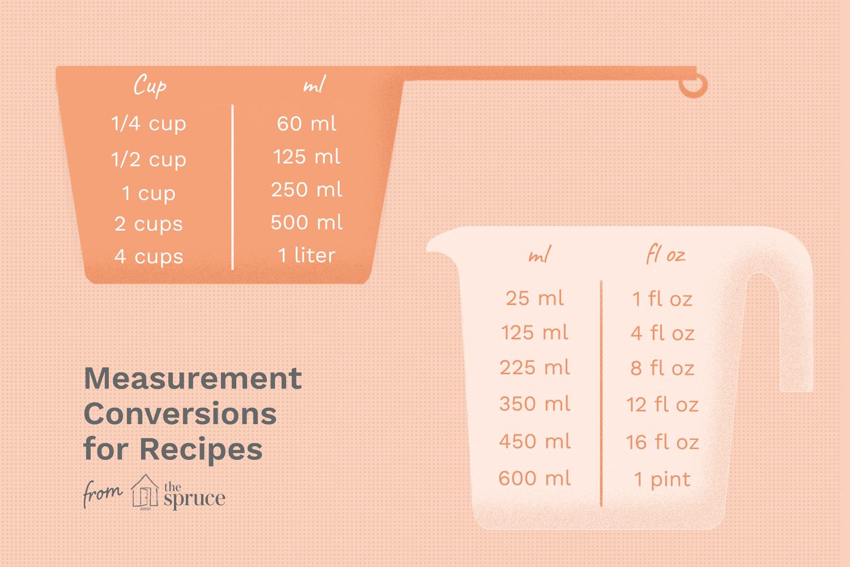 Recipe Measurement Converter
