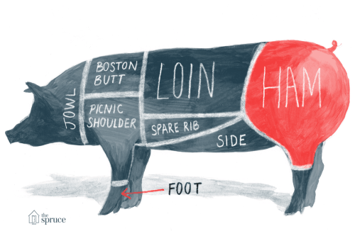 small resolution of pig body part diagram