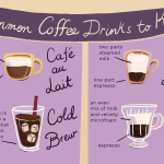 Coffee And Espresso Drink Glossary