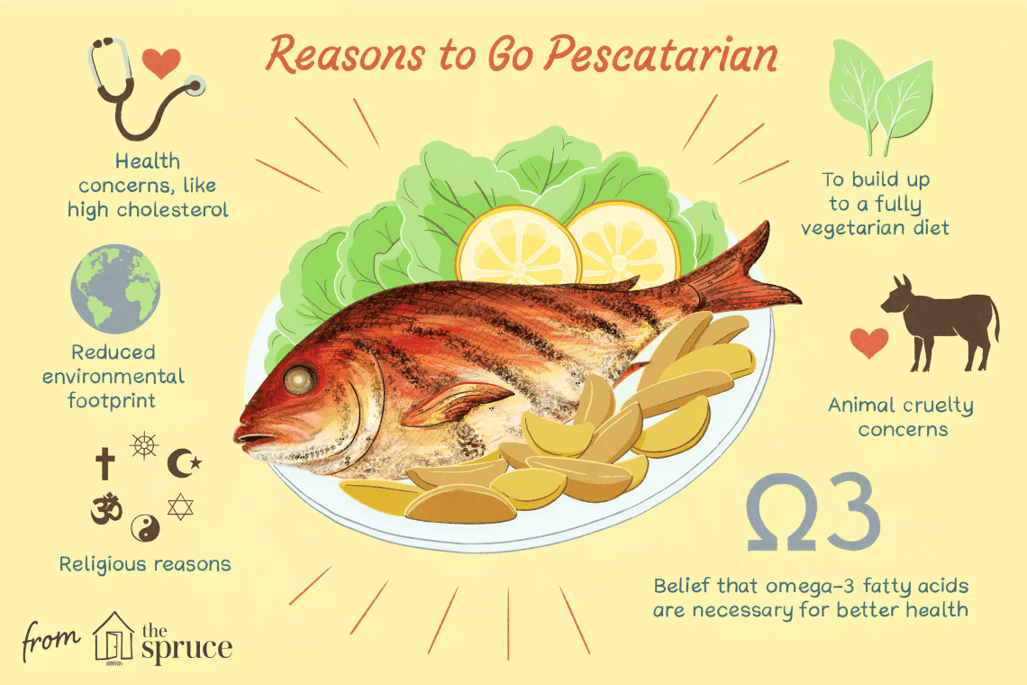 illustration depicting reasons to go pescatarian