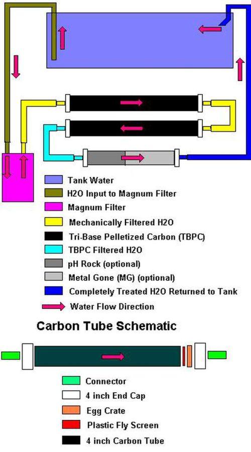 small resolution of undergravel filter diagram
