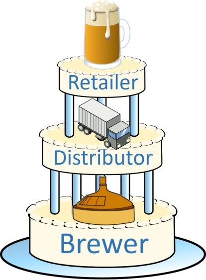 Wisconsin's three-tiered system for businesses dealing with alcoholic beverages. Mmmm, beer-cake.