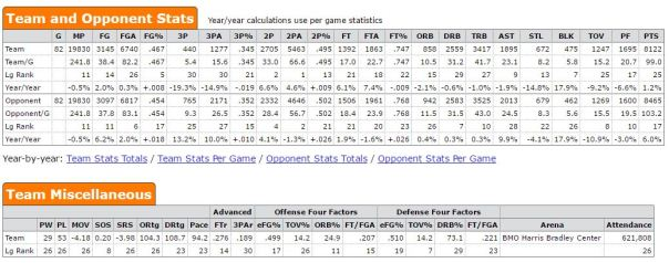 Milwaukee Bucks stats for 2015-16 season. Screenshot taken from Basketball-Reference.com.