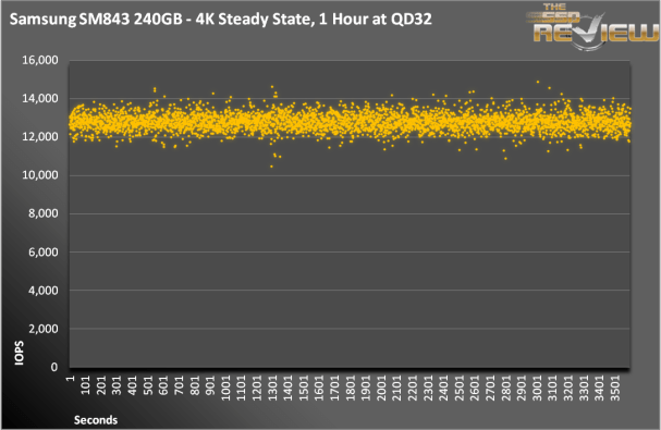 Samsung SM843 - Latency IOPS
