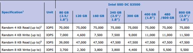 IntelS3500-SpecRandom