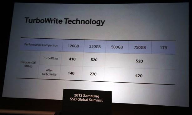 Samsung Turbo Write Performance