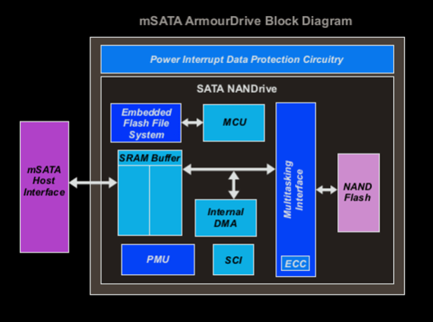 mSATA ArmourDrive block diagram