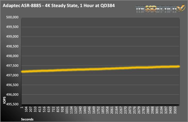 ASR-8885-LatencyIOPS
