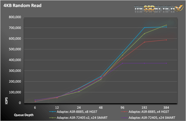 ASR-8885-RandRead