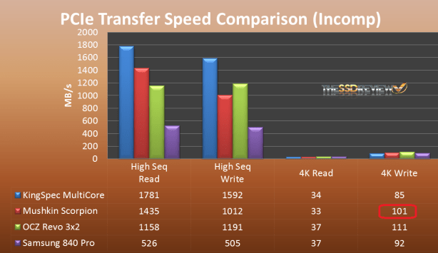 PCIe CDM Transfer Speed Random Comparison