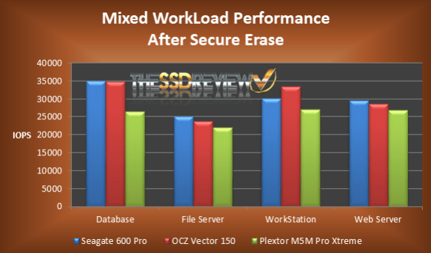 Vector Sustained Mixed WorkLoad After Secure Erase