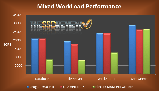 Vector Sustained Mixed WorkLoad performance Chart