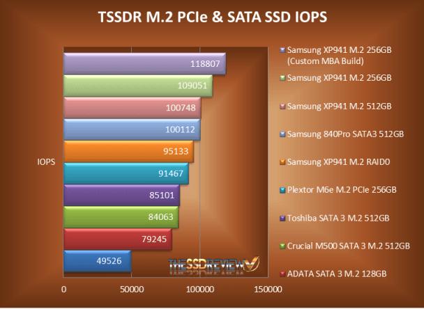 M.2 NGFF SSD IOPS Chart