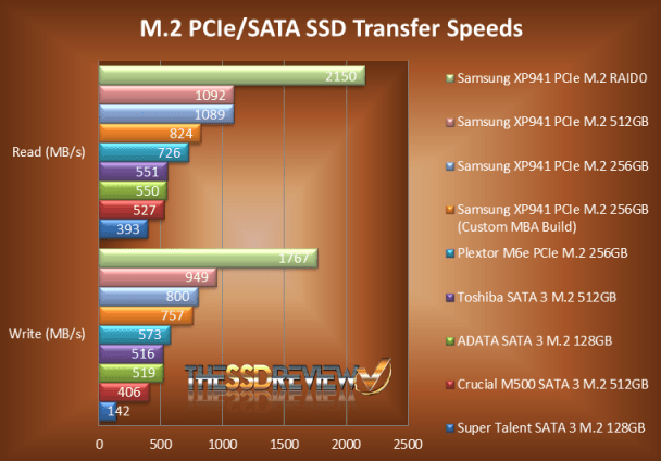 M.2 NGFF Transfer Speed Chart