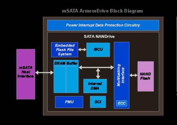 Greenliant mSATA armor drive block diagram