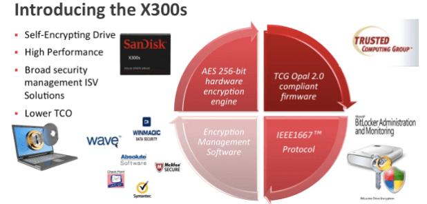 1--Sandisk intro the x300s