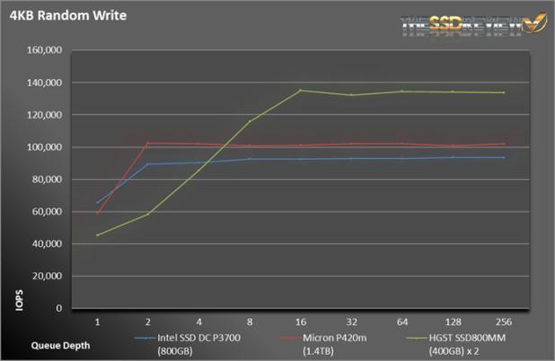 IntelP3700-RandWrite