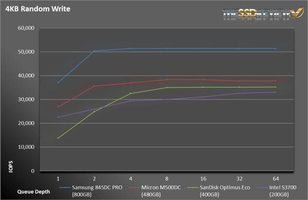 Samsung845DCPRO-RandWrite
