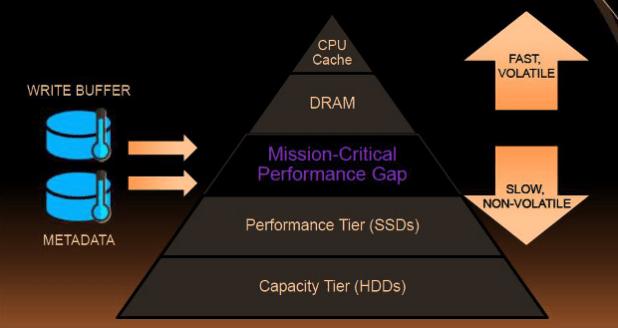 PMC preformance gap