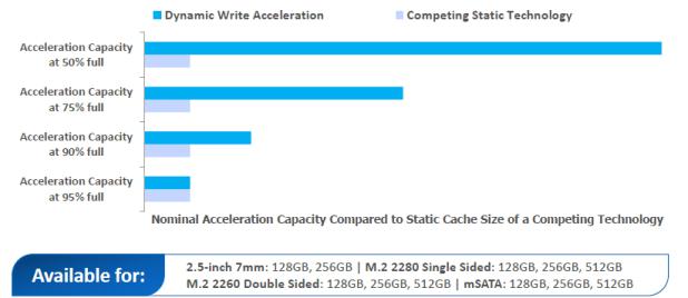 Micron M600 Dynamic Write Accleration