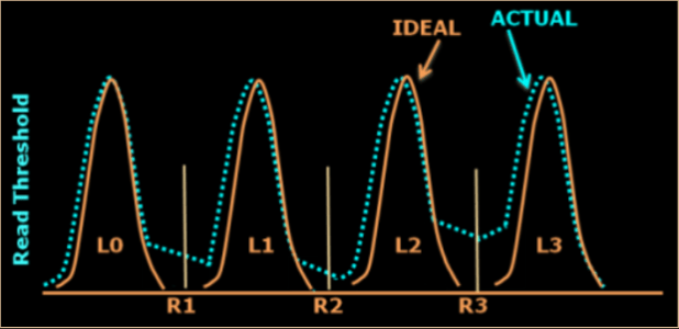 840 EVO cell voltage drift graph