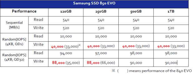 850 vs 840 EVO