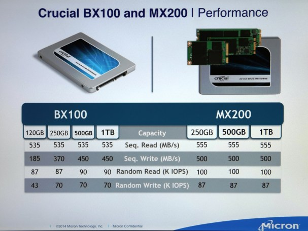 Crucial SSD CES2015 Performance Slide