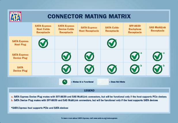 SATA Express connoctor matrix