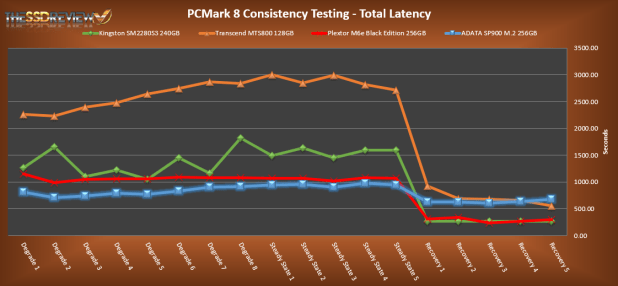 ADATA SP900NS38 256GB PCMark 8 Total latency