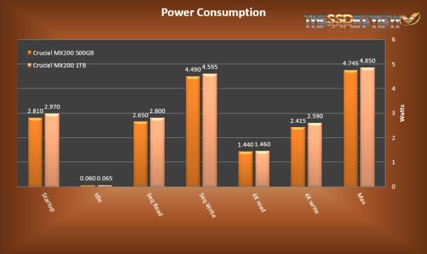 Crucial MX200s Power Consumption