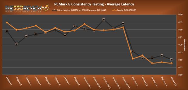 Silicon Motion SM2256 PCMark 8 Average Latency Test