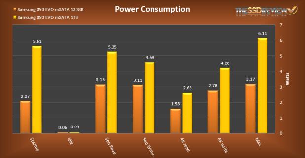 Samsung 850 EVO mSATA Power Consumption