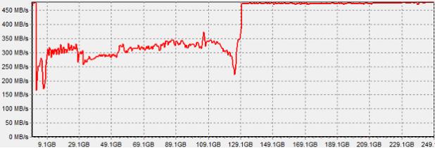 840-evo-p-d-allyns degradation chart
