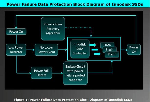 Innodisk iDataGuard block diagram