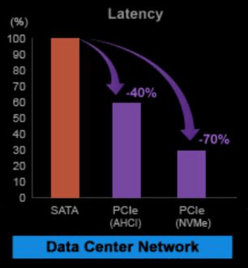 NVMe latency graph
