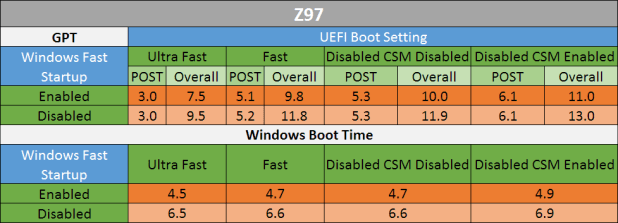 Consumer Z97 Fast Boot Results